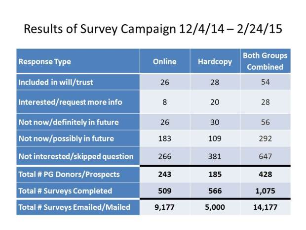 Results of Survey Campaign Slide 2.23.15_004